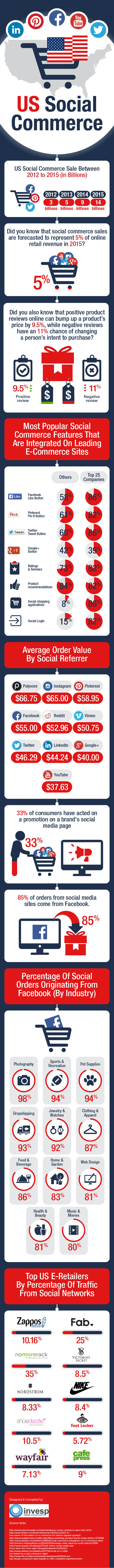 US Social Commerce – Statistics and Trends